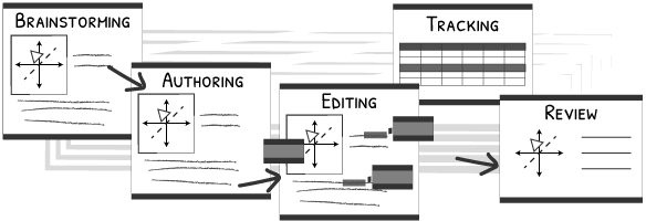thumbnail diagram showing process of brainstorming, editing, tracking and review.